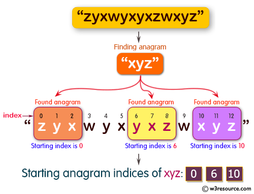 Java Basic Exercises: Find all the start indices of a given string's anagrams in another specified string.