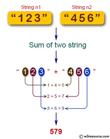 Java Basic Exercises: Given two non-negative integers represented as string, return their sum