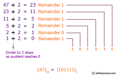 Java exercises: Convert a decimal number to binary numbers - w3resource