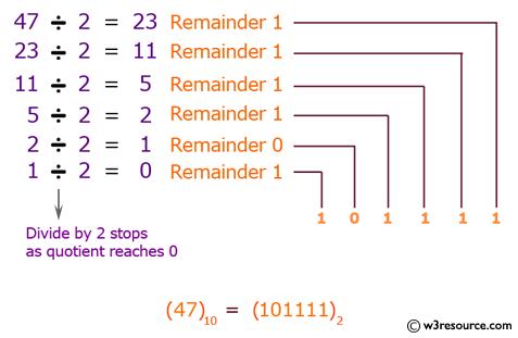 Java: Decimal number to binary numbers