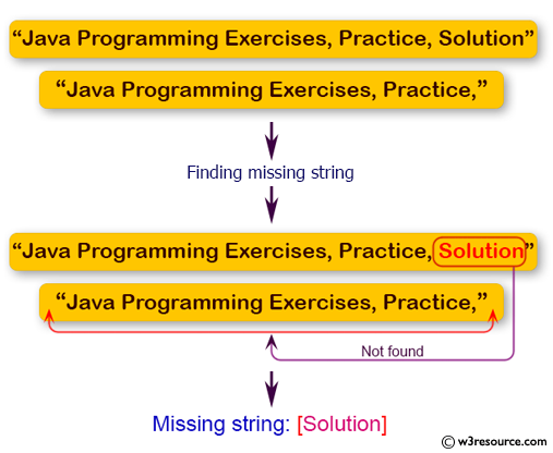 Java Basic Exercises: Find the missing string from two specified strings