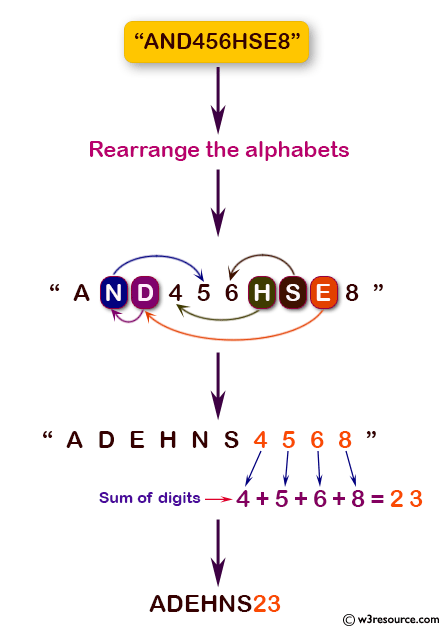 Java Basic Exercises: Rearrange the alphabets in the order followed by the sum of digits