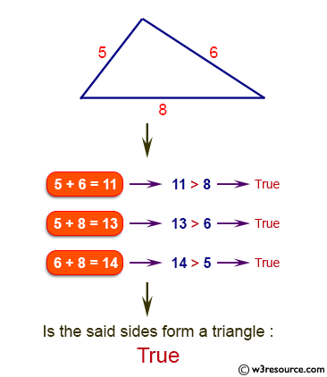 Java Basic Exercises: Check if three given side lengths can make a triangle or not