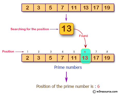 Java Basic Exercises: Get the position of a given prime number