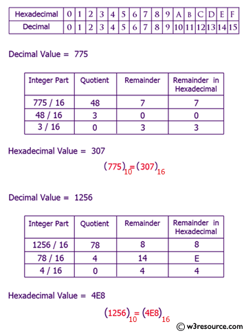 Java Exercises Convert A Decimal Number To Hexadecimal Number