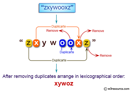 Java Basic Exercises: Remove duplicate letters and arrange in lexicographical order