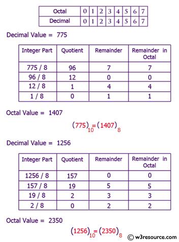 Java: Convert a decimal number to octal number