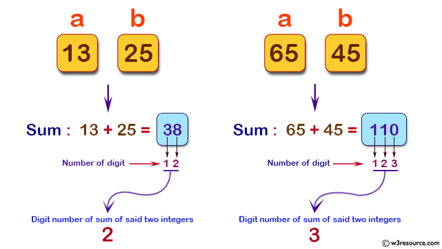 Java Basic Exercises: Cmpute the digit number of sum of two given integers.
