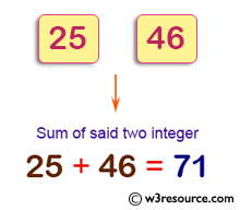 Java Basic Exercises: Compute and print sum of two given integers.