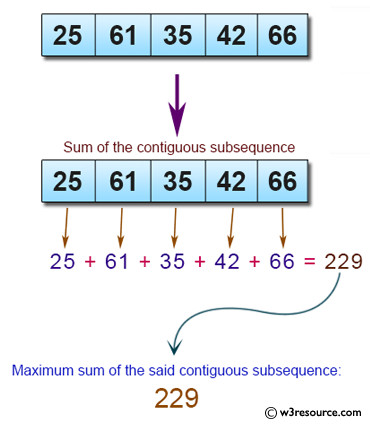Java Basic Exercises: Find the maximum sum of a contiguous subsequence from a given sequence of numbers.