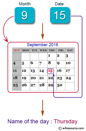Java Basic Exercises: Reads a date and prints the day of the date.