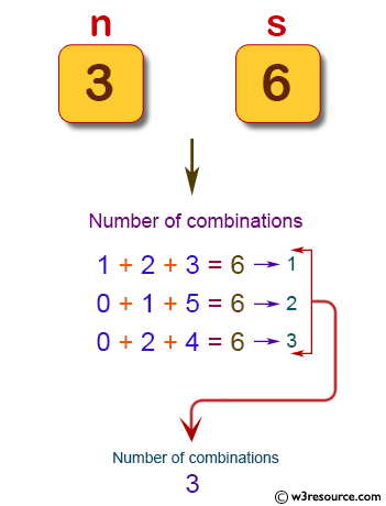 Java Basic Exercises: Reads n digits (given) chosen from 0 to 9 and prints the number of combinations.