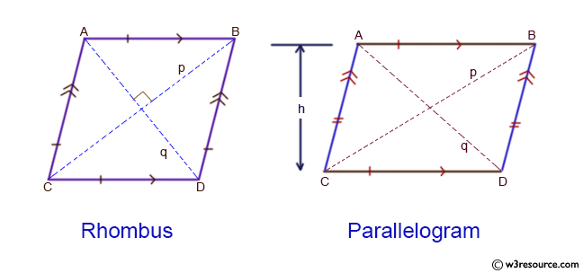Java Basic Exercises: Reads the two adjoined sides and the diagonal of a parallelogram and check whether the parallelogram is a rectangle or a rhombus.