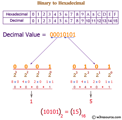 Java exercises: Convert a binary number to hexadecimal number