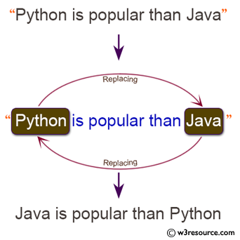 Java Basic Exercises: Replace a string 'python' with 'java' and 'java' with 'python' in a given string.