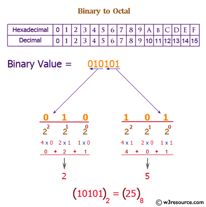 Java: Convert a binary number to a Octal number