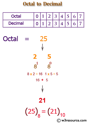 Java: Convert a octal number to a decimal number