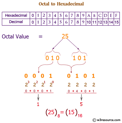 Java exercises: Convert a octal number to a hexadecimal