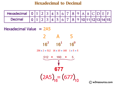 Java exercises: Convert a hexadecimal to a decimal number