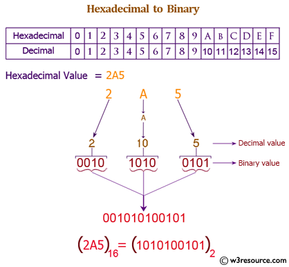 Java exercises: Convert a hexadecimal to a binary number