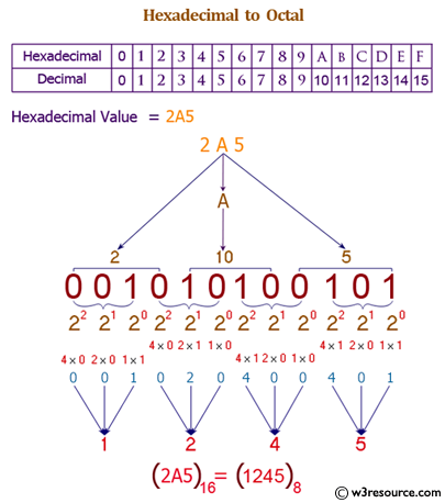 Java exercises: Convert a hexadecimal to a octal number