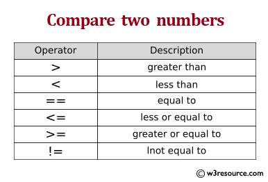 Java: Compare two numbers