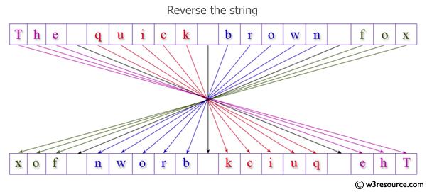 Java: Reverse a string