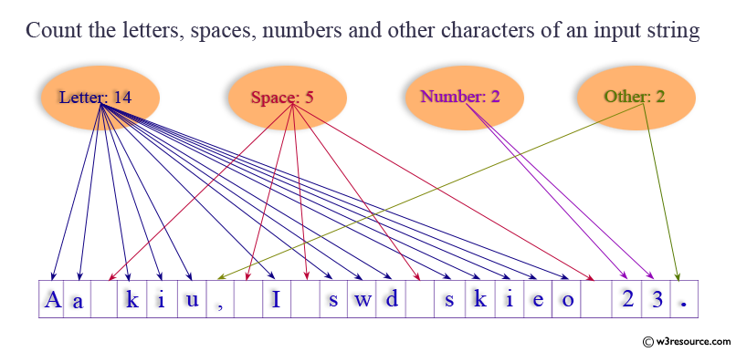 Java: Count the letters, spaces, numbers and other characters of an input string
