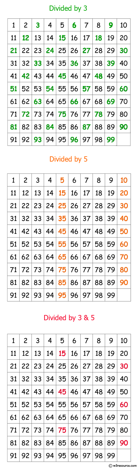 Java exercises: Print numbers between 1 to 100 which are divisible