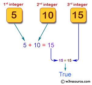 Pictorial Presentation: Java exercises: Calculate the sum of two integers and return true if the sum is equal to a third integer.