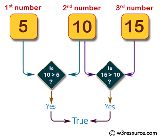 Pictorial Presentation: Java exercises: Accepts three integers from the user and return true if the second number is greater than first number and third number is greater than second number.