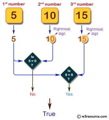 Pictorial Presentation: Java exercises: Accepts three integers from the user and return true if two or more of them have the same rightmost digit.