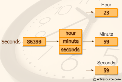 Pictorial Presentation: Java exercises: Convert seconds to hour, minute and seconds.