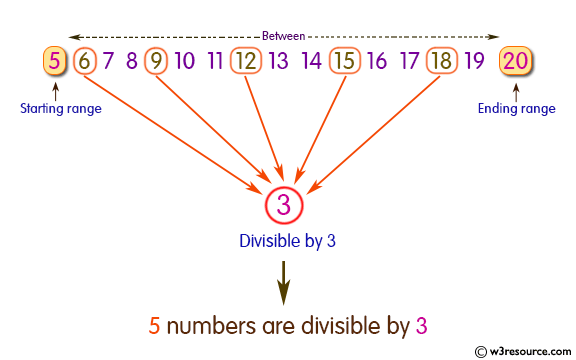 Pictorial Presentation: Java exercises: Find the number of integers within the range of two specified numbers and that are divisible by another number.