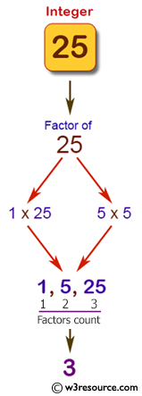 Pictorial Presentation: Java exercises: Accepts an integer and count the factors of the number.