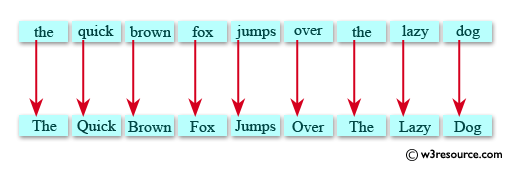 Java exercises: Capitalize the first letter of each word in a