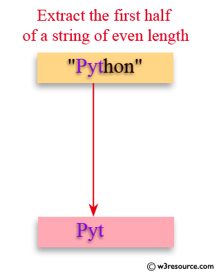 Java Basic Exercises: Extract the first half of a string of even length