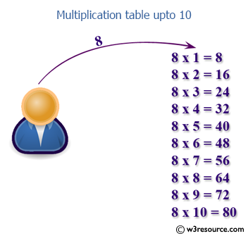 Java: Print multiplication table of a number upto 10