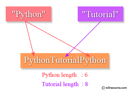 Java Basic Exercises: Create a string in the form short_string + long_string + short_string from two strings