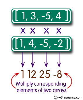 Pictorial Presentation: Java exercises: Multiply corresponding elements of two arrays of integers.