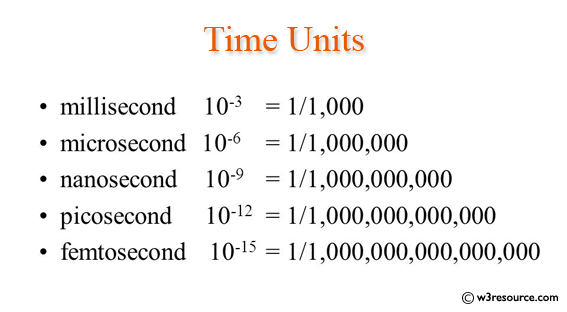 Java exercises: Measure how long some code takes to execute
