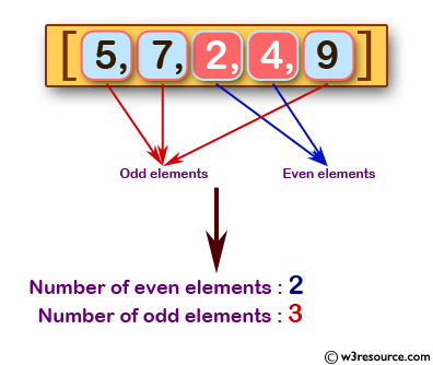 Java Basic Exercises: Count the number of even and odd elements in a given array of integers
