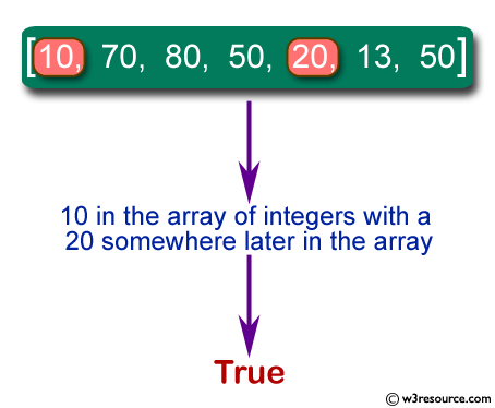 Java Basic Exercises: Check if there is a 10 in a given array of integers with a 20 somewhere later in the array
