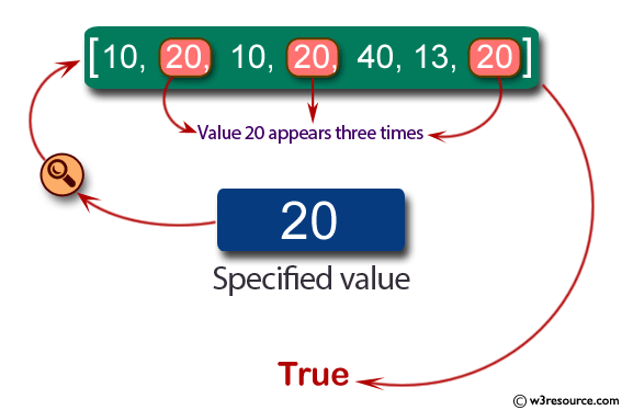 Java Basic Exercises: Check if the value 20 appears three times and no 20's are next to each other in an given array of integers