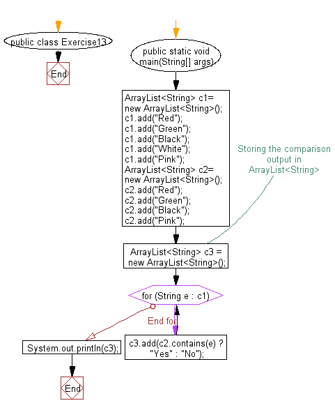 Flowchart: Compare two array lists.
