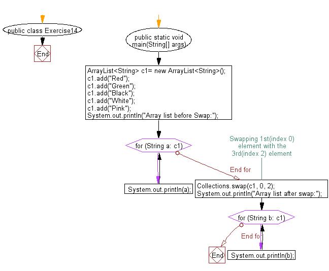 Flowchart: Swap two elements in an array list.