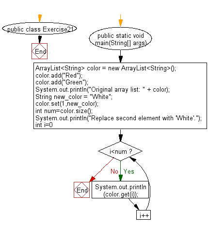 Flowchart: Replace the second element of a ArrayList with the specified element.