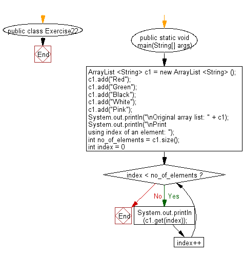 Flowchart: Print all the elements of a ArrayList using the position of the elements.