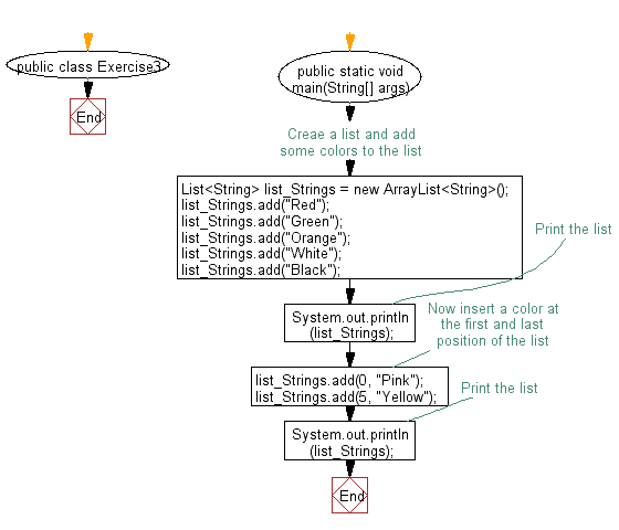 Flowchart: Insert an element into the list at the first position.