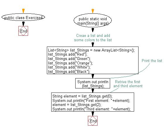 Flowchart: Retrieve an element from a given list.
